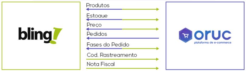 Processo Bling x Oruc