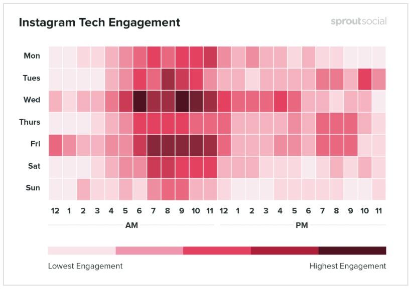 Esses são os horários indicados para produtos de tecnologia.