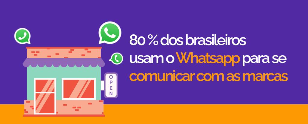 Pesquisa aponta que 80% dos brasileiros utilizam o WhatsApp para se comunicar com as empresas